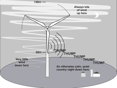 Wind farm amplitude-modulation
