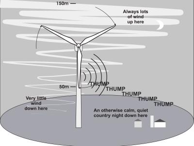 Wind farm amplitude-modulation