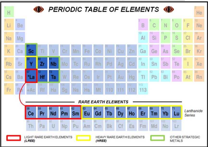 More facts about wind turbines and rare earths stop these things rare earths in the periodic table urtaz Gallery