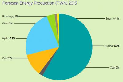 Ontario energy mix 2013