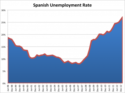 spanish-unemployment-rate-2