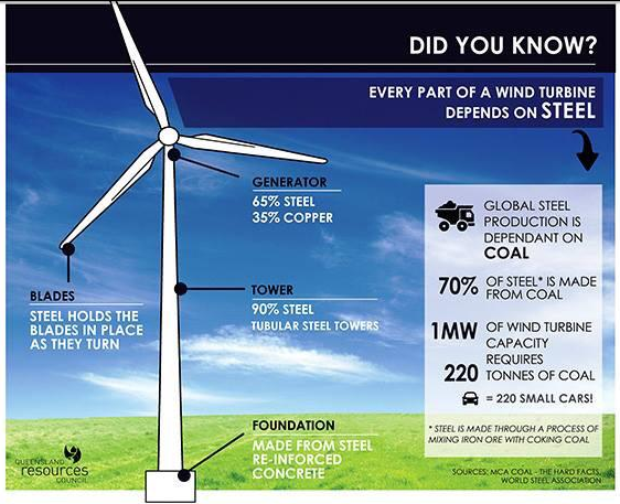 How much co2 gets emitted to build a wind turbine stop for How much does it cost to build a farmhouse
