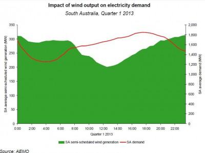 output vs demand