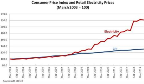 CPI and electricity