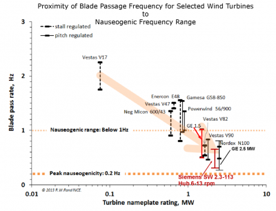 As utility-scale wind turbines increase in size and power, the blade-pass frequency goes increasingly deeper into the nauseogenic zone.