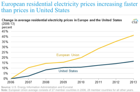 European power prices vs US