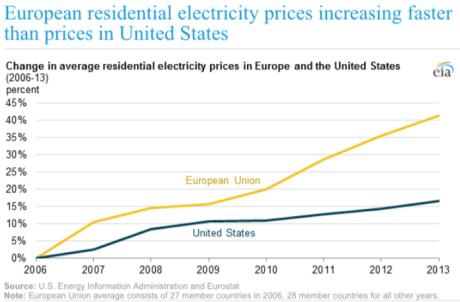 European power prices vs US