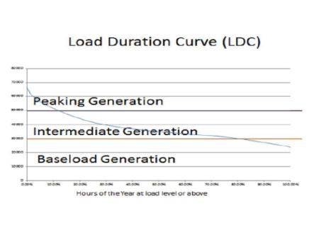 ldc curve