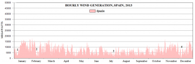 Hourly wind generation Spain 2013