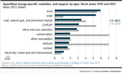 WHO GETS WHAT: Federal subsidies by energy source