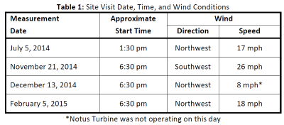 Table 1: Site Visit Date, Time, and Wind Conditions