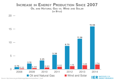 Increase-in-Energy-Production-Since-2007-Oil-and-Natural-Gas-vs.-Wind-and-Solar