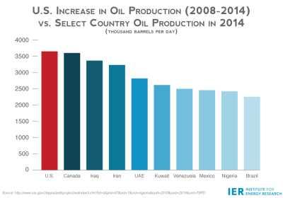 U.S.-Increase-in-Oil-Production-2008-2014-vs.-Select-Country-Oil-Production-in-2014