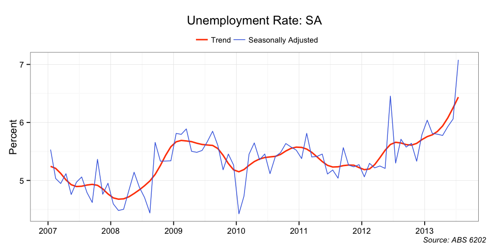 Australian unemployment rate analysis: Why a drop in unemployment doesn't add up – literally
