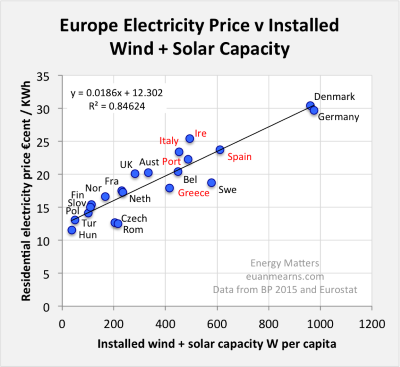 400fig 1europeelectricprice