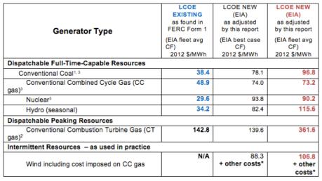 LCOE-Chart