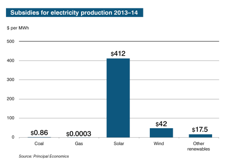Subsidies_for_electricity_production_2013-14 (1)