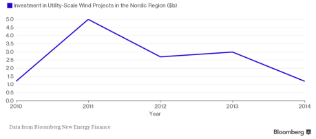 nordic wind power investment