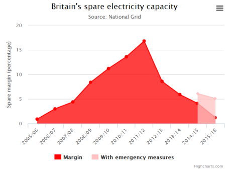 Brit capacity