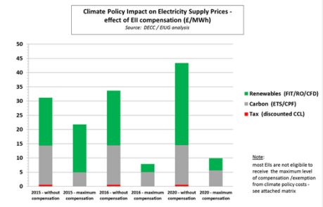Climate policy impact