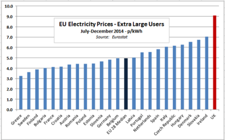 EU electricity prices