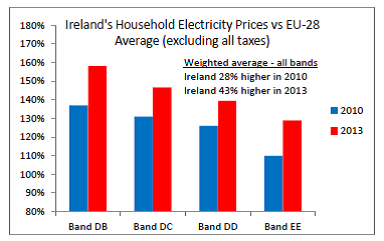 Irish power prices 2014 11 16