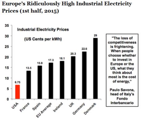 europe power prices 2