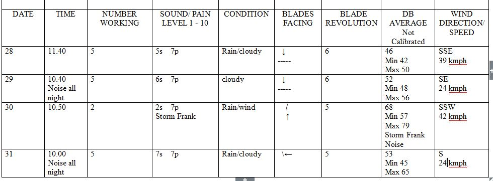 Irish Wind Farm Neighbours Detail Unnecessary Daily Acoustic Misery