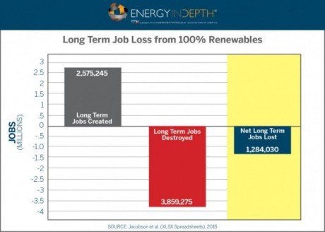 renewables-job-loss