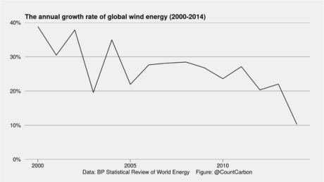 wind power growth