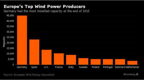 wind in europe
