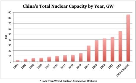 china-nuke-chart2