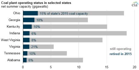 coal-plant-operating-EIA