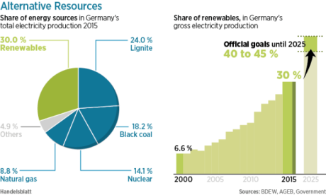 Dark side 4 Alternative-Resources-energy-renewables-germany-2015-e1453295938921