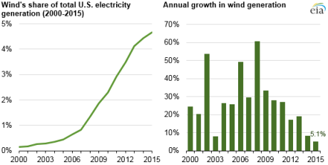 EIA-Wind-Decline