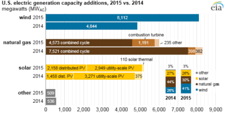 US-electric-generation-capacity-EIA-768x386