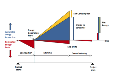 Figure 2 A simplified scheme for an energy system divided into construction, operation and decommissioning with accumulated inputs and outputs. Graphic from this excellent presentation by Prieto and Hall