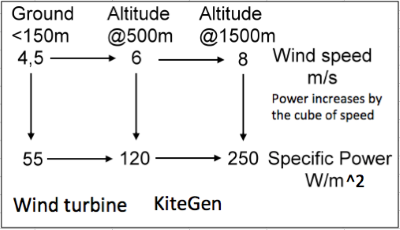 Figure 6 At altitude the wind speed may be double that on the ground. Accessing that kinetic energy resource provides potential for a 2 to 4 fold uplift in the power available for wind generation. This calculation does not include further uplift from higher capacity factor and reduced intermittency at altitude.