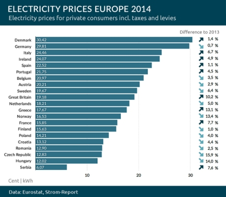 Electricity-prices-europe