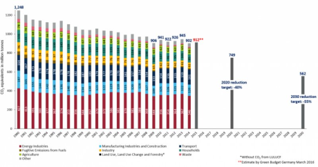 Germany-CO2-emissions-and-targets