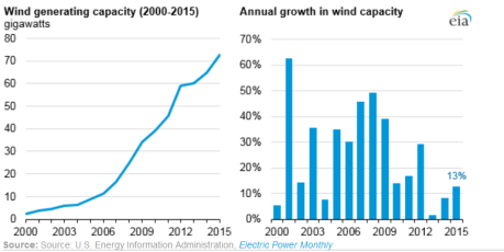 US wind power capacity