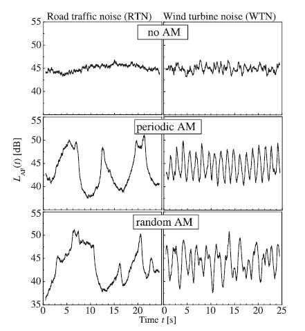 sound amplitude modulation