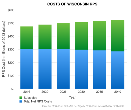 Chart 3 RPS Costs