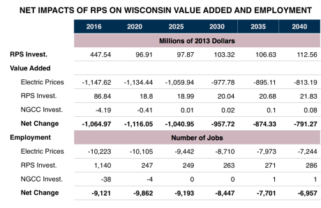 Chart 4 RPS--NET IMPACT ON WI