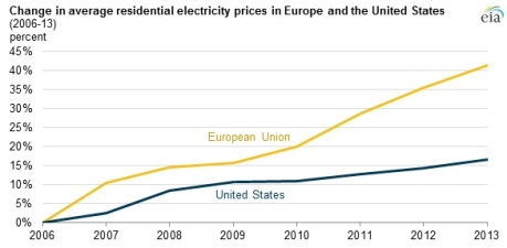 electricity-rates-us-v-eu