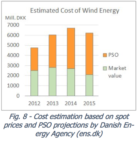 Figure 11. Amount of subsidy for wind energy in Netherlands, as calculated by comparing paid for wind under PSO with market value of wind energy. Exhibit from http://www.pfbach.dk/firma_pfb/references/pfb_towards_50_pct_wind_in_denmark_2016_03_30.pdf