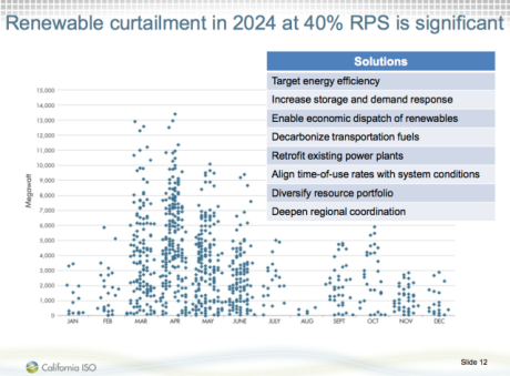 renewable-curtailment-in-2024-under-california-40-renewable-portfolio-standard-is-signficant4