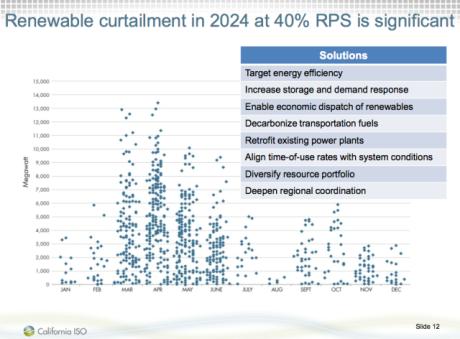 renewable-curtailment-in-2024-under-california-40-renewable-portfolio-standard-is-signficant4