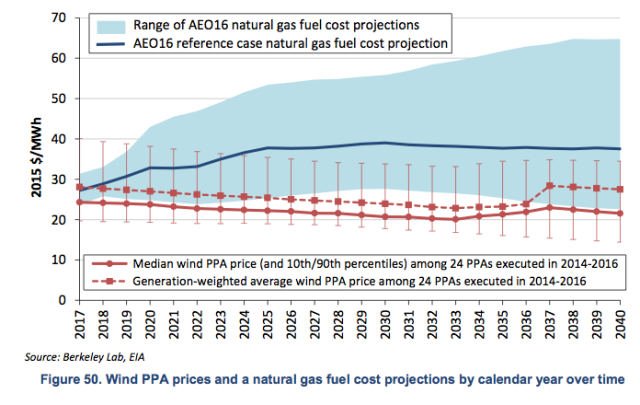 Long Term Natural Gas Price Forecast Europe