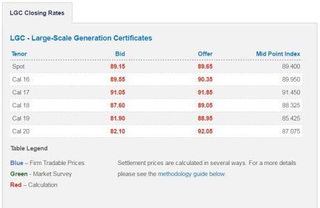 lgc-price